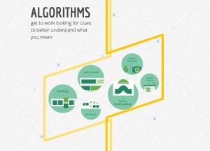 Sydney SEO_Google_algorithms